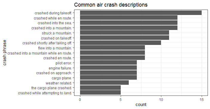 A classification approach to predicting air crash survival